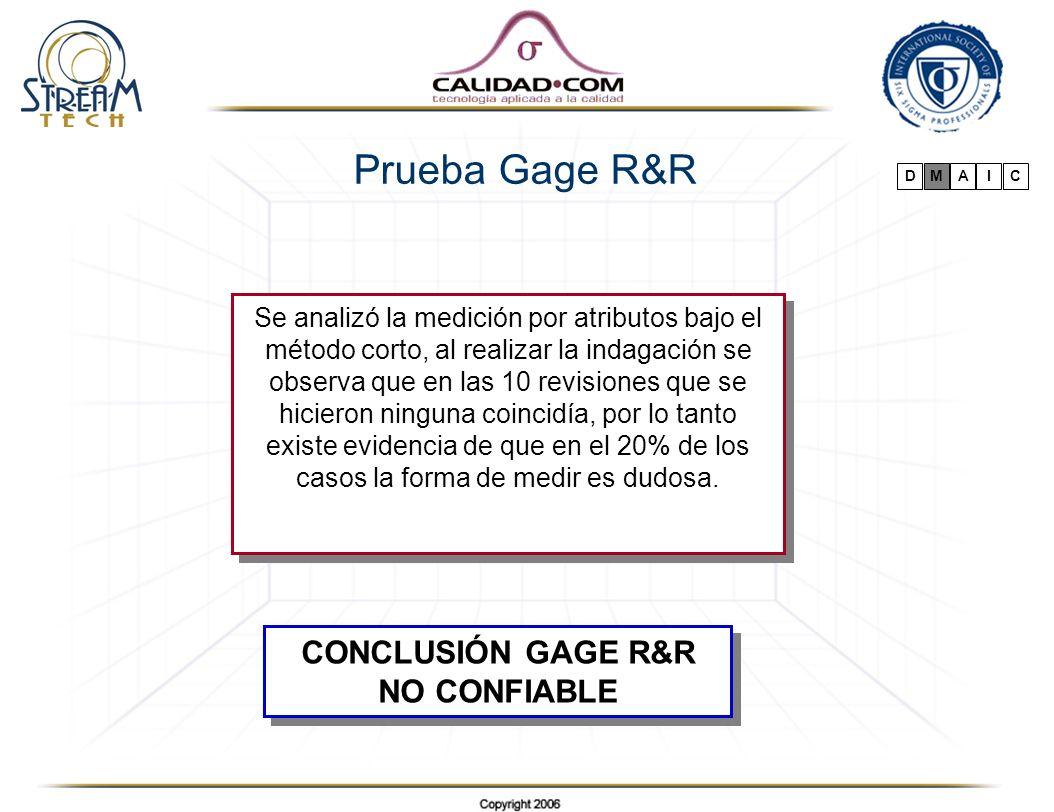 Prueba Gage R&R CONCLUSIÓN GAGE R&R NO CONFIABLE