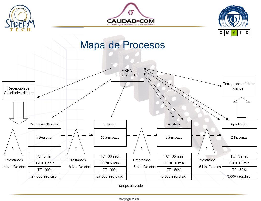 Mapa de Procesos D M A I C AREA DE CRÉDITO Entrega de créditos diarios