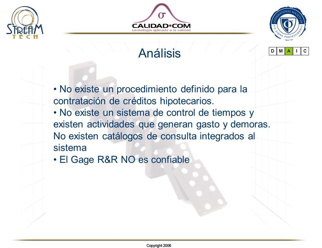 Análisis D. M. A. I. C. No existe un procedimiento definido para la contratación de créditos hipotecarios.
