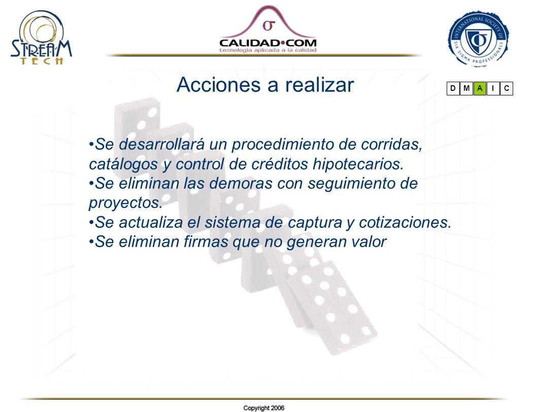 Acciones a realizar D. M. A. I. C. Se desarrollará un procedimiento de corridas, catálogos y control de créditos hipotecarios.