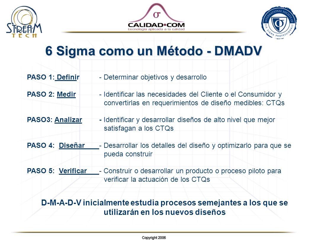 6 Sigma como un Método - DMADV