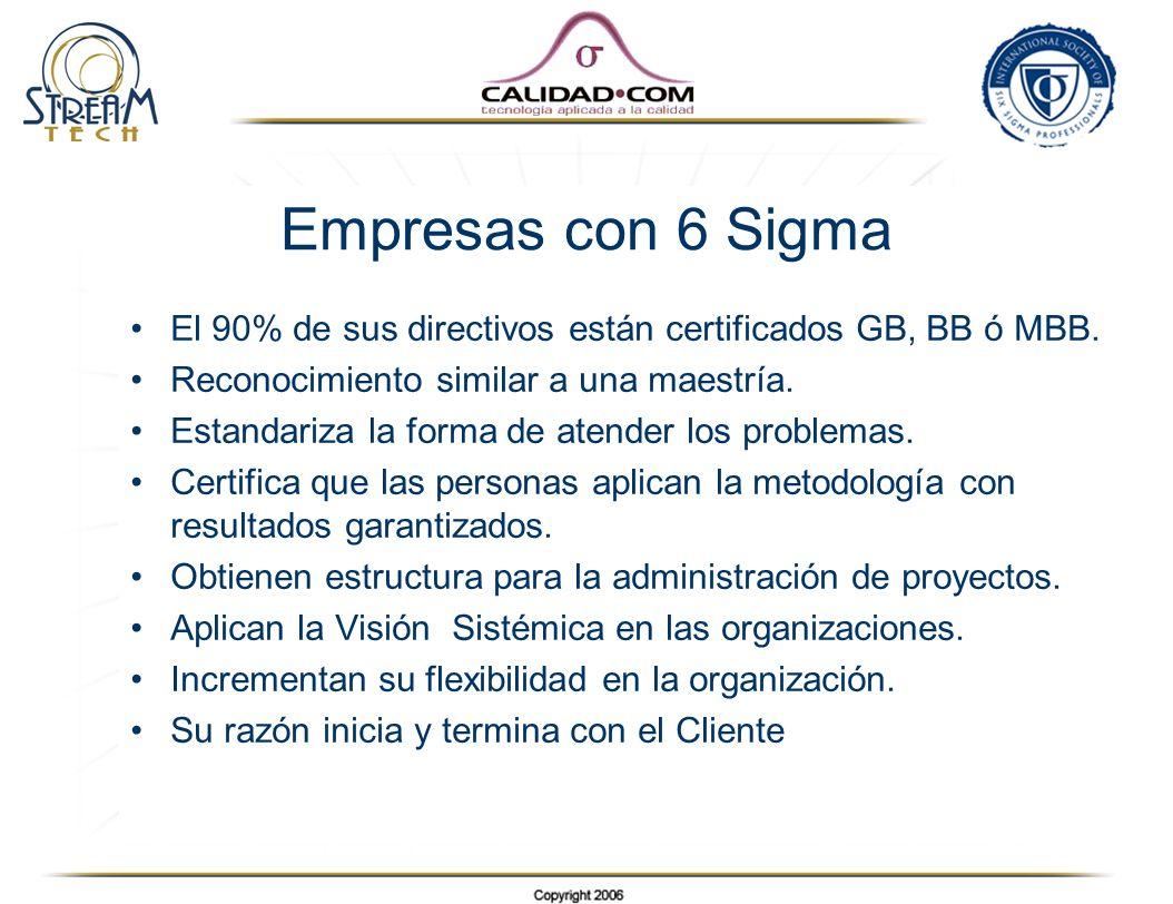Empresas con 6 Sigma El 90% de sus directivos están certificados GB, BB ó MBB. Reconocimiento similar a una maestría.