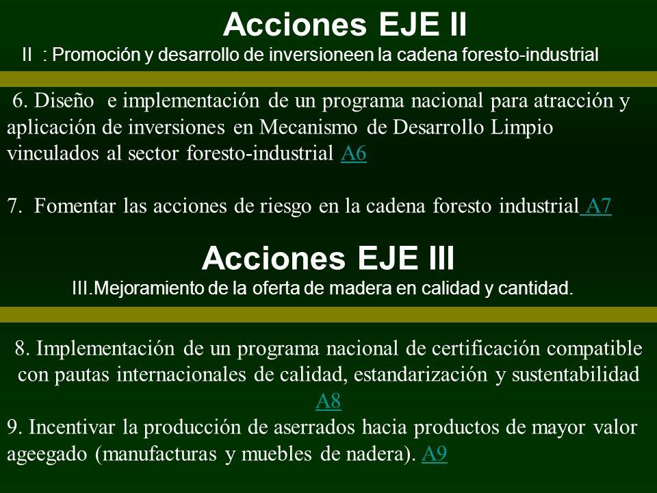 Acciones EJE II Acciones EJE III