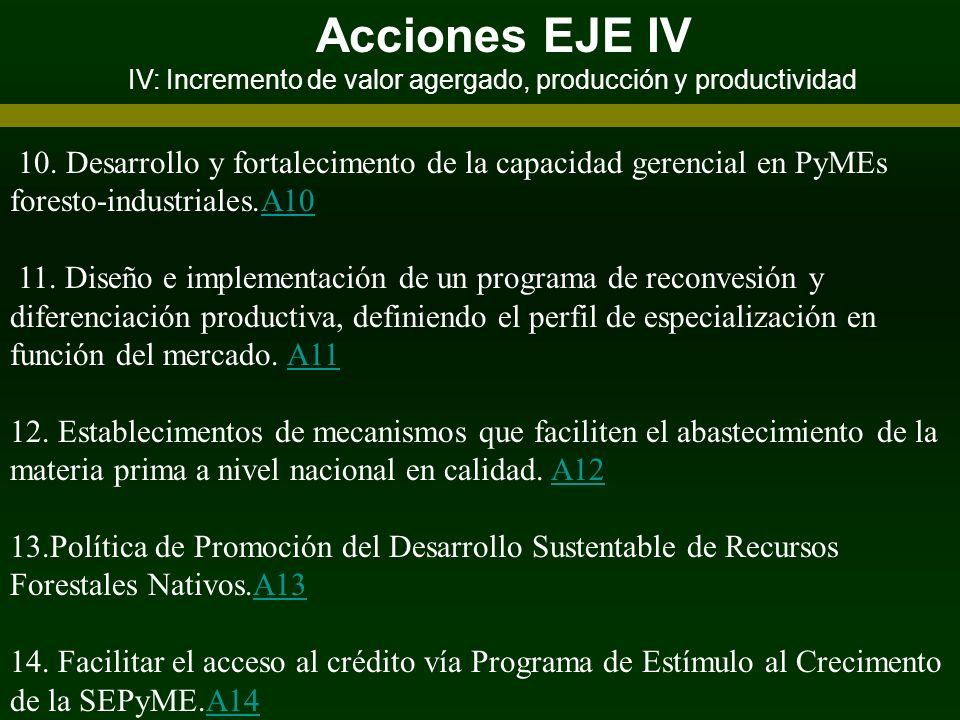 Acciones EJE IV IV: Incremento de valor agergado, producción y productividad.
