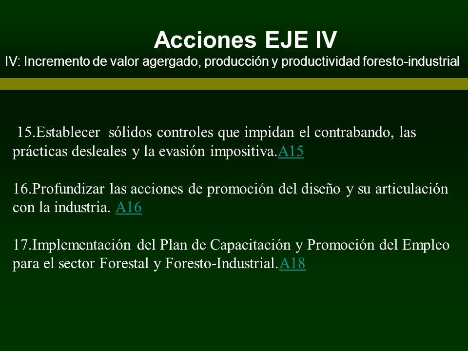 Acciones EJE IVIV: Incremento de valor agergado, producción y productividad foresto-industrial.