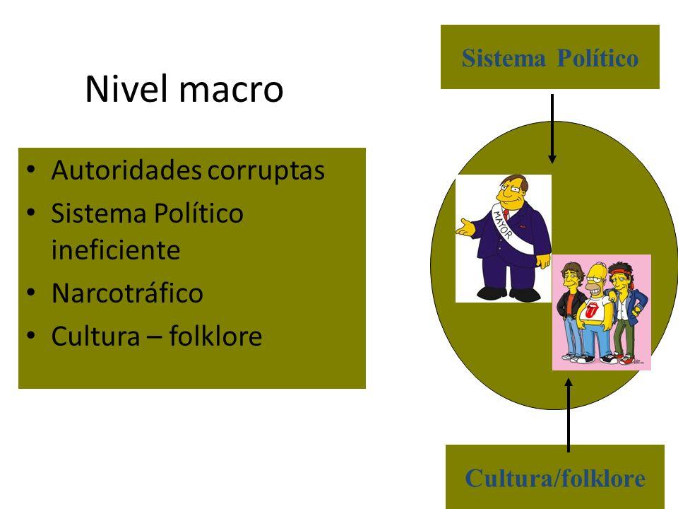 Nivel macro Autoridades corruptas Sistema Político ineficiente