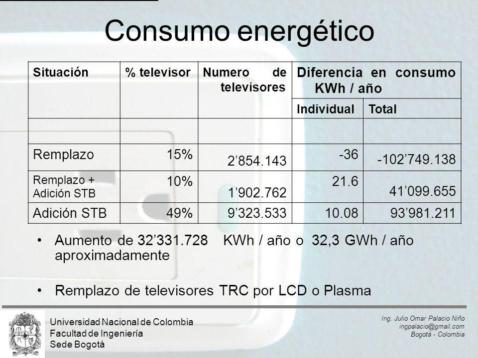 Consumo energético Situación. % televisor. Numero de televisores. Diferencia en consumo KWh / año.