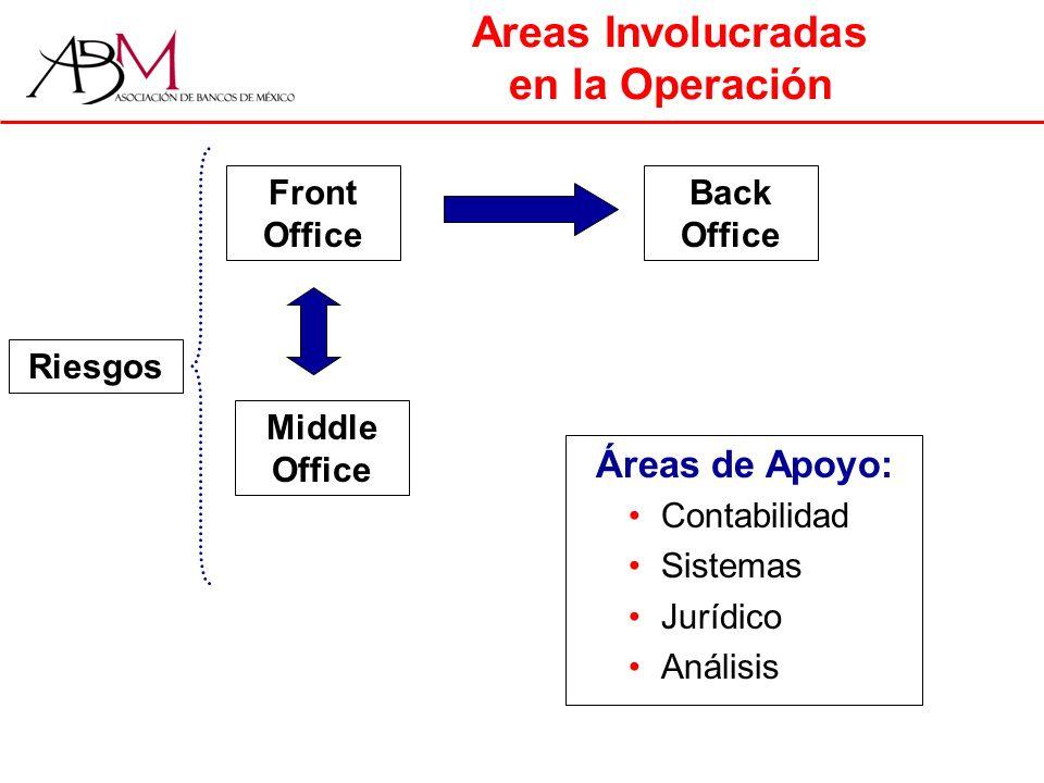 Areas Involucradas en la Operación