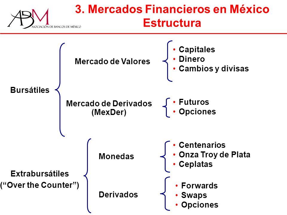 3. Mercados Financieros en México Estructura