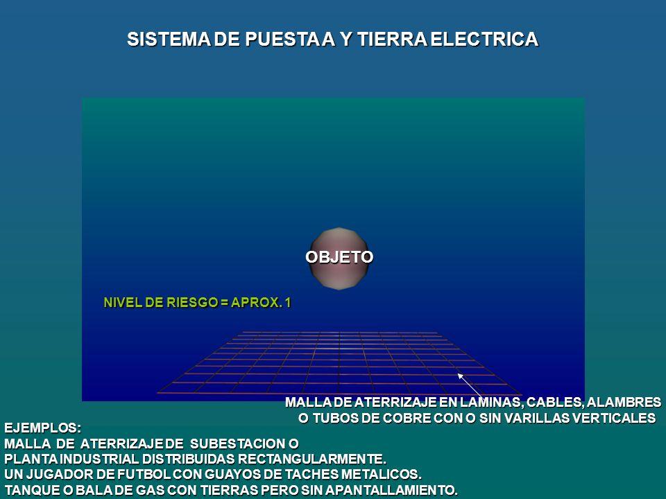 SISTEMA DE PUESTA A Y TIERRA ELECTRICA