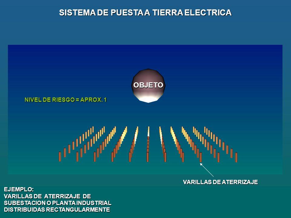 SISTEMA DE PUESTA A TIERRA ELECTRICA VARILLAS DE ATERRIZAJE
