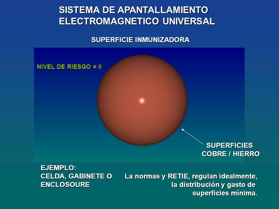 SISTEMA DE APANTALLAMIENTO ELECTROMAGNETICO UNIVERSAL