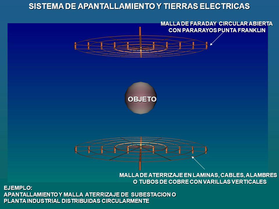 SISTEMA DE APANTALLAMIENTO Y TIERRAS ELECTRICAS