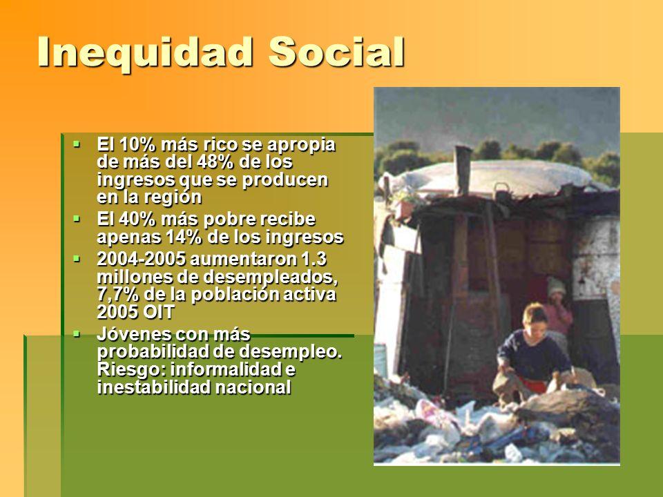 Inequidad Social El 10% más rico se apropia de más del 48% de los ingresos que se producen en la región.