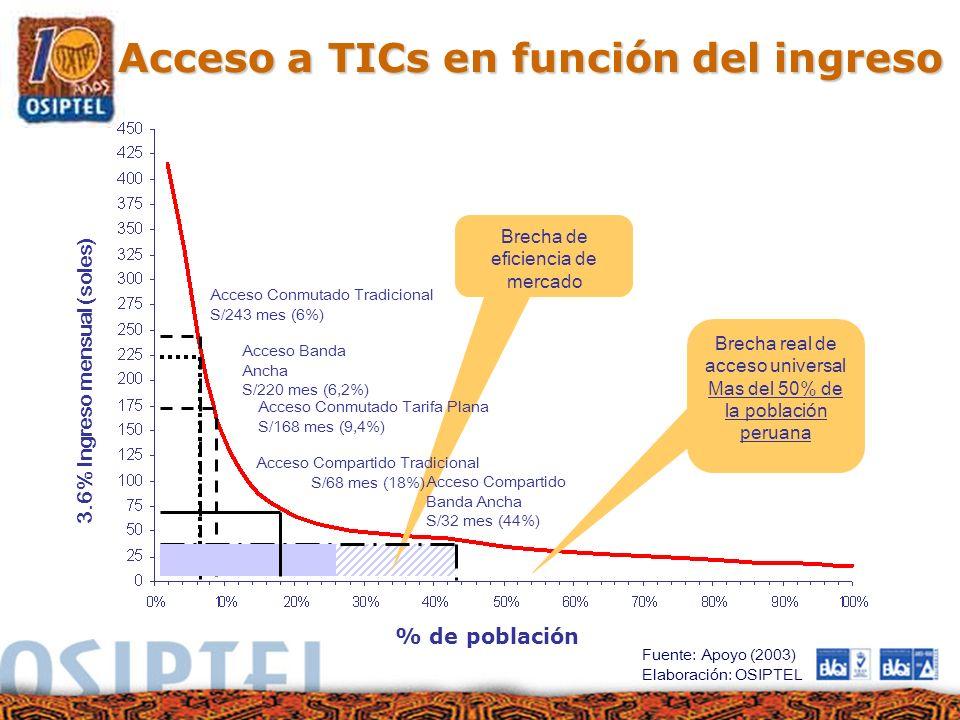 Acceso a TICs en función del ingreso
