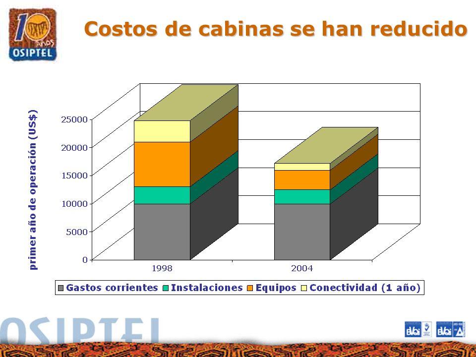 Costos de cabinas se han reducido