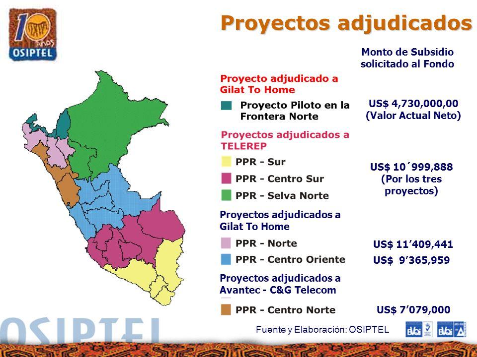 Proyectos adjudicados