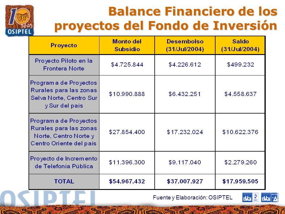 Balance Financiero de los proyectos del Fondo de Inversión