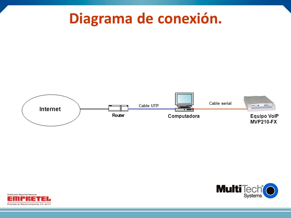 Diagrama de conexión. Internet Computadora Equipo VoIP MVP210-FX