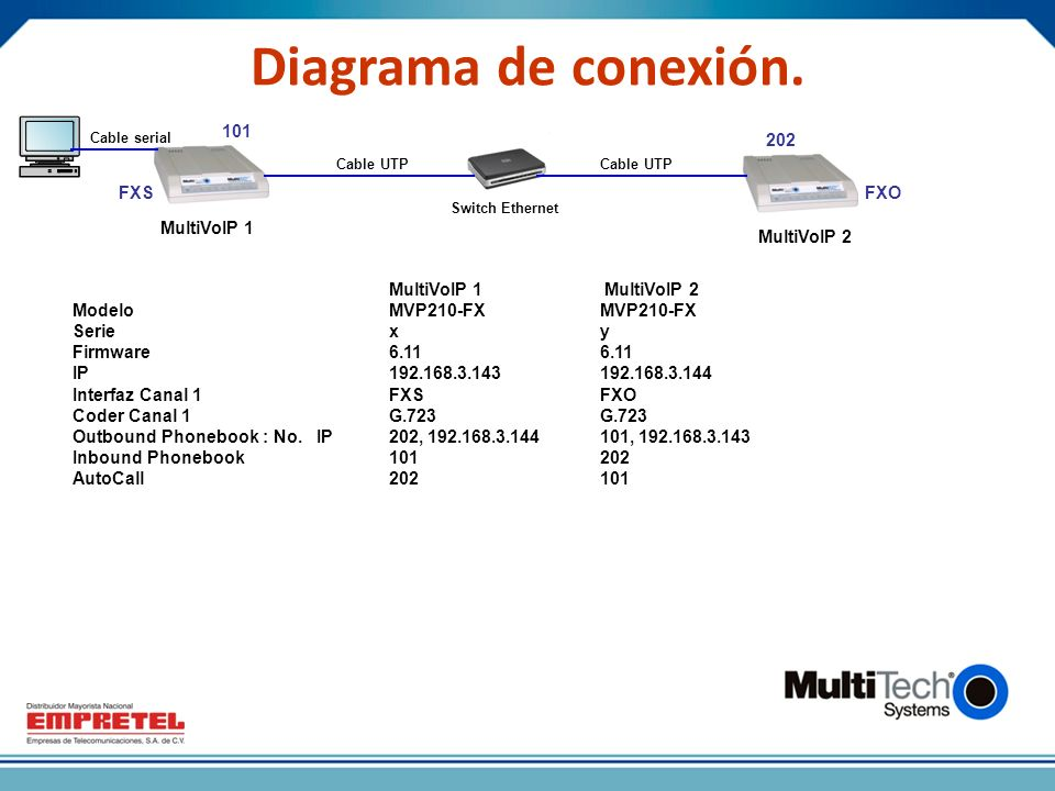 Diagrama de conexión. 101 202 FXS FXO MultiVoIP 1 MultiVoIP 2