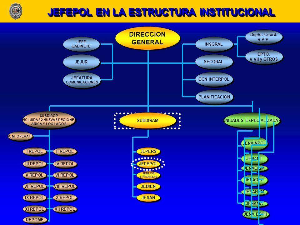 JEFEPOL EN LA ESTRUCTURA INSTITUCIONAL
