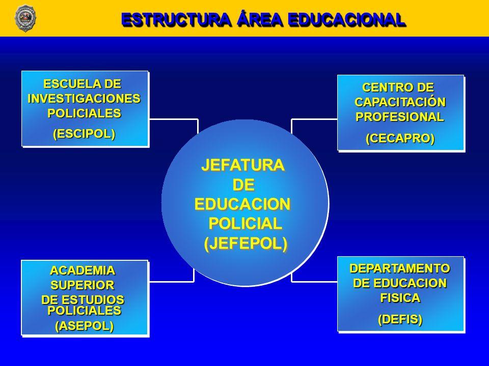 ESTRUCTURA ÁREA EDUCACIONAL JEFATURA DE EDUCACION POLICIAL (JEFEPOL)