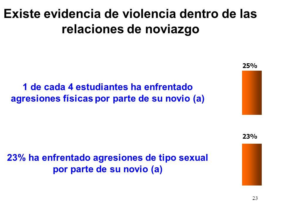 Existe evidencia de violencia dentro de las relaciones de noviazgo