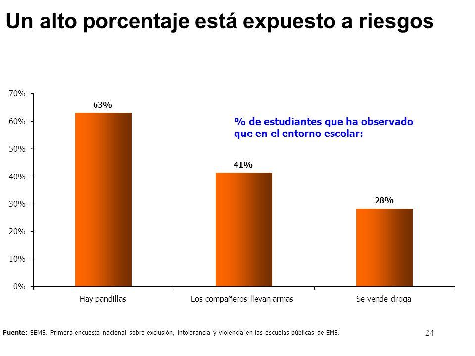 Un alto porcentaje está expuesto a riesgos