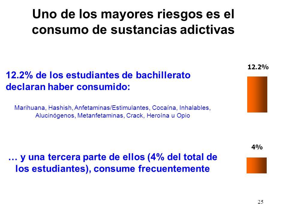 Uno de los mayores riesgos es el consumo de sustancias adictivas