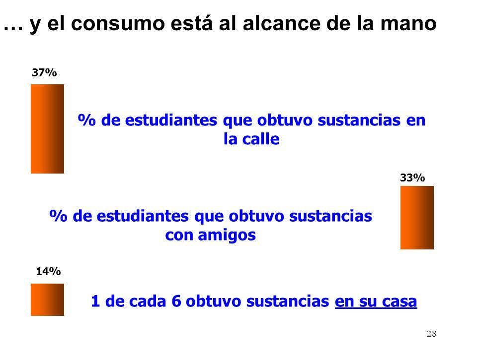 … y el consumo está al alcance de la mano