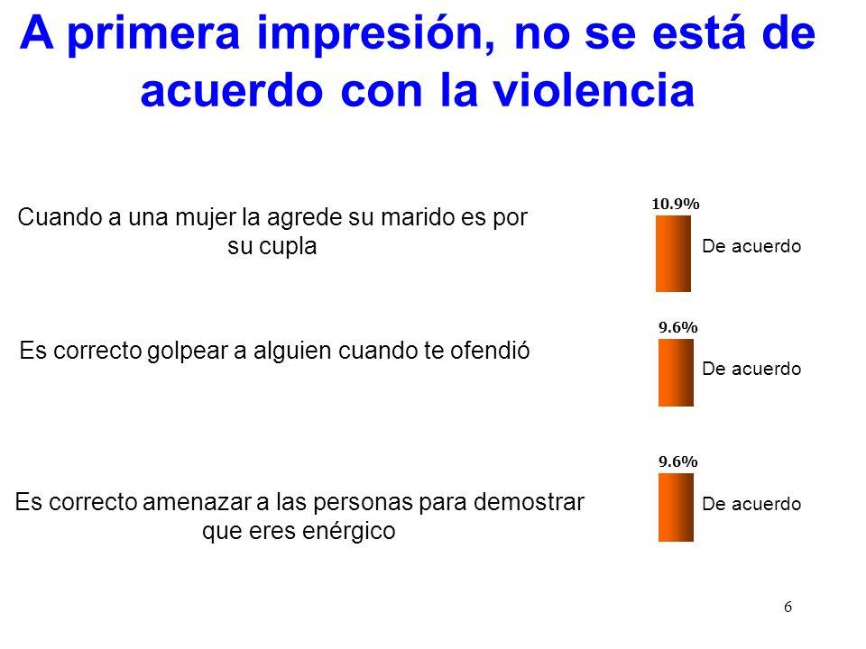 A primera impresión, no se está de acuerdo con la violencia