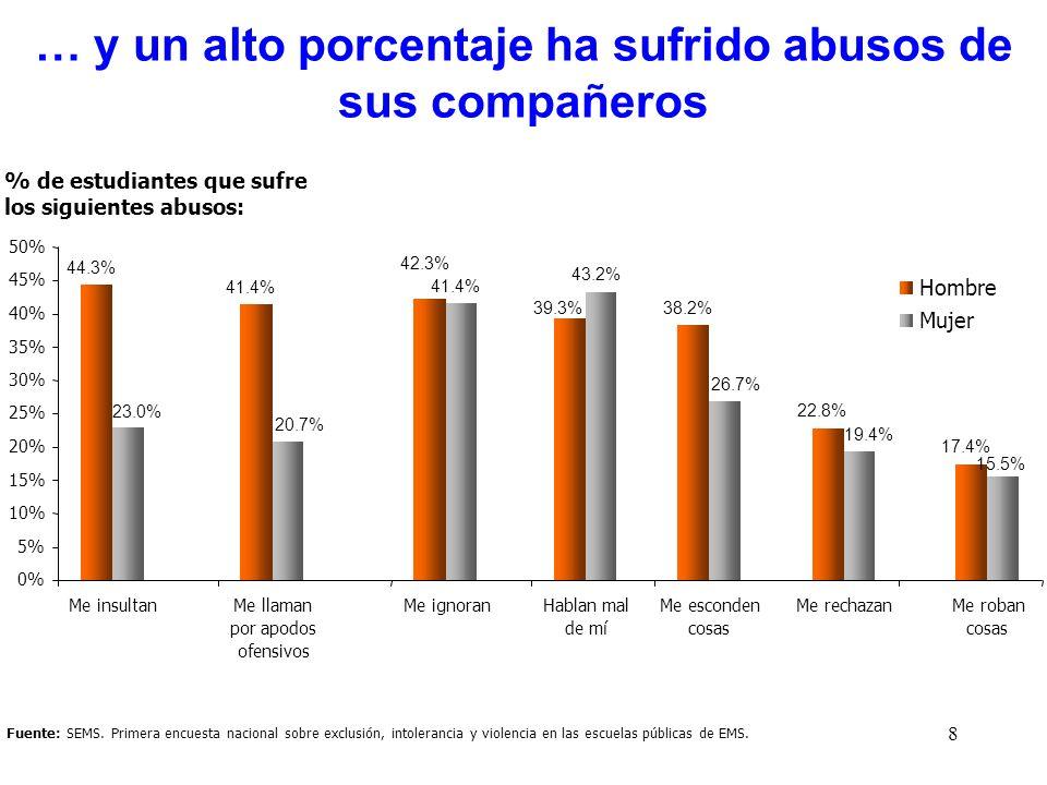 … y un alto porcentaje ha sufrido abusos de sus compañeros