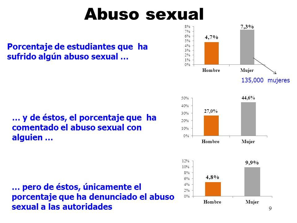 Abuso sexual Porcentaje de estudiantes que ha sufrido algún abuso sexual … 135,000 mujeres.