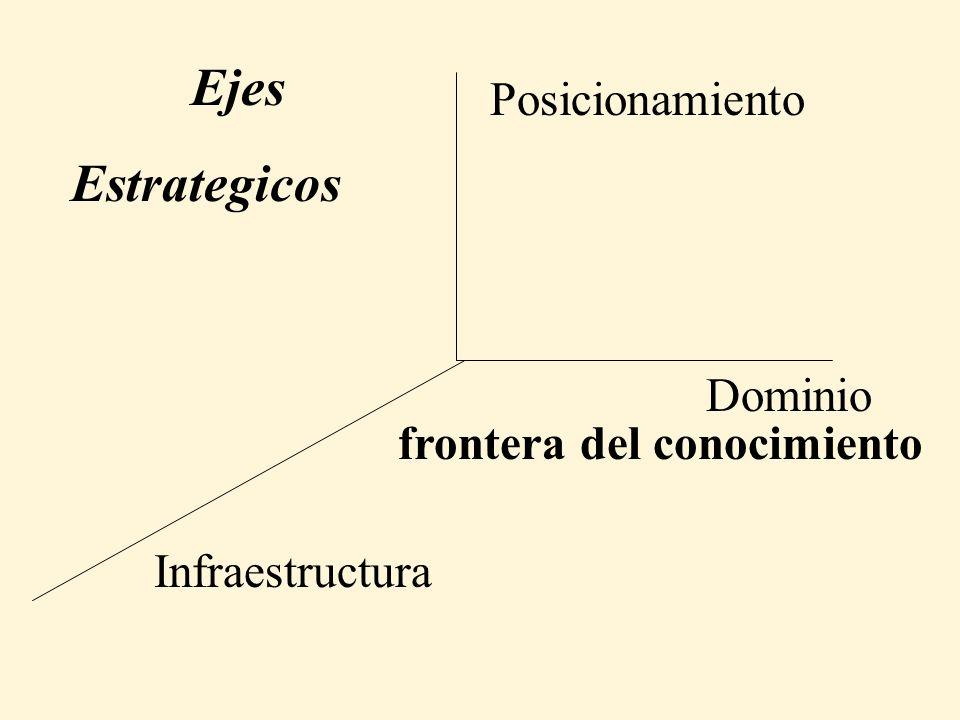 Ejes Estrategicos Posicionamiento Dominio frontera del conocimiento