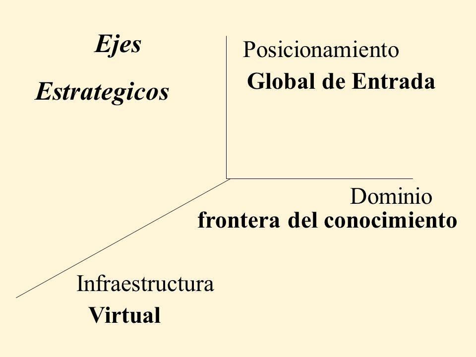 Ejes Estrategicos Posicionamiento Global de Entrada Dominio