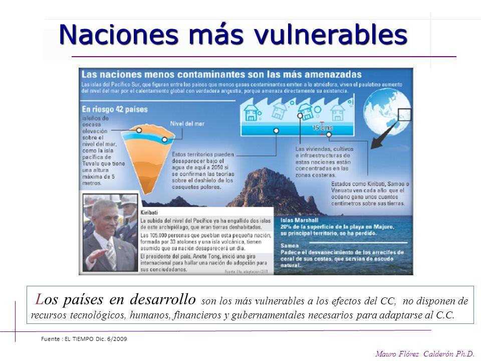 Naciones más vulnerables