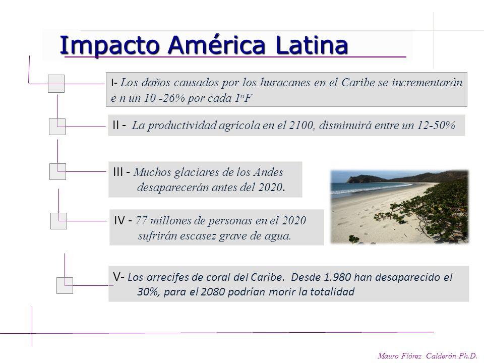 Impacto América Latina