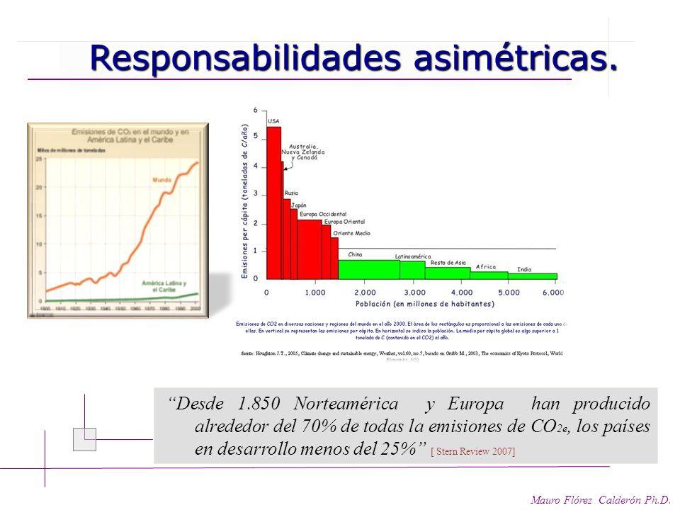 Responsabilidades asimétricas.