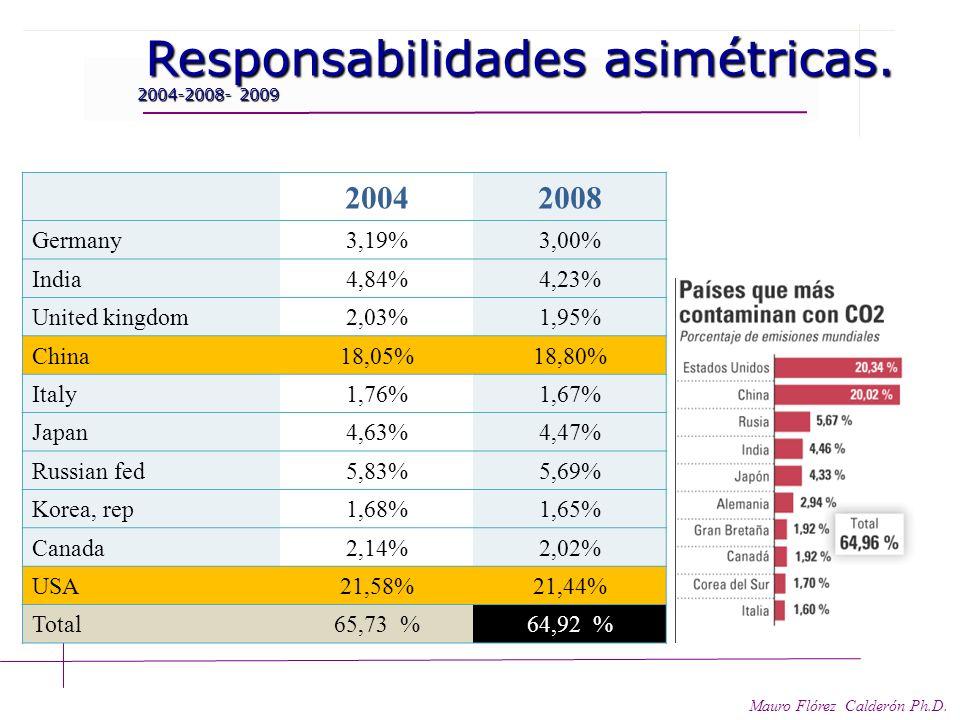 2004 2008 Responsabilidades asimétricas. 2004-2008- 2009 Germany 3,19%