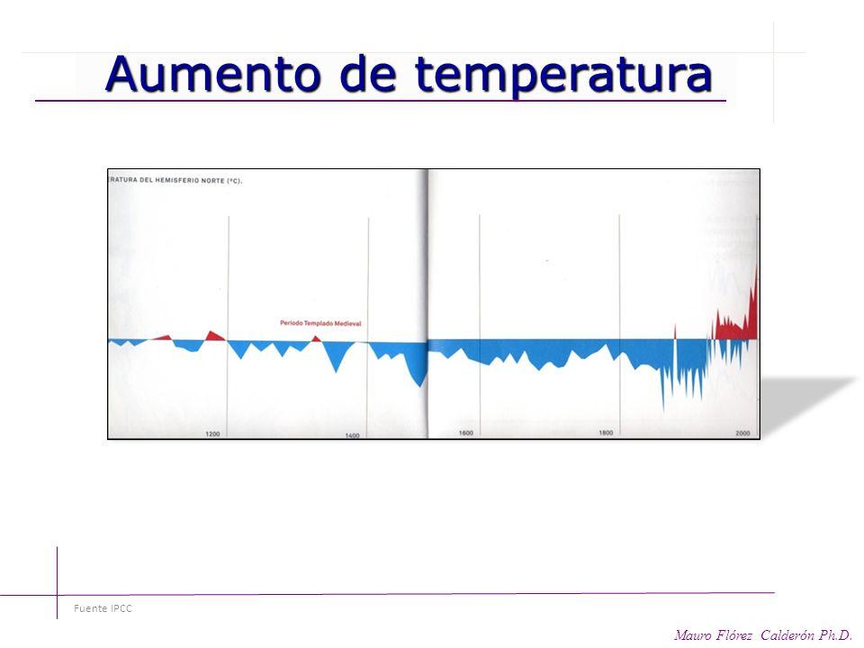 Aumento de temperatura