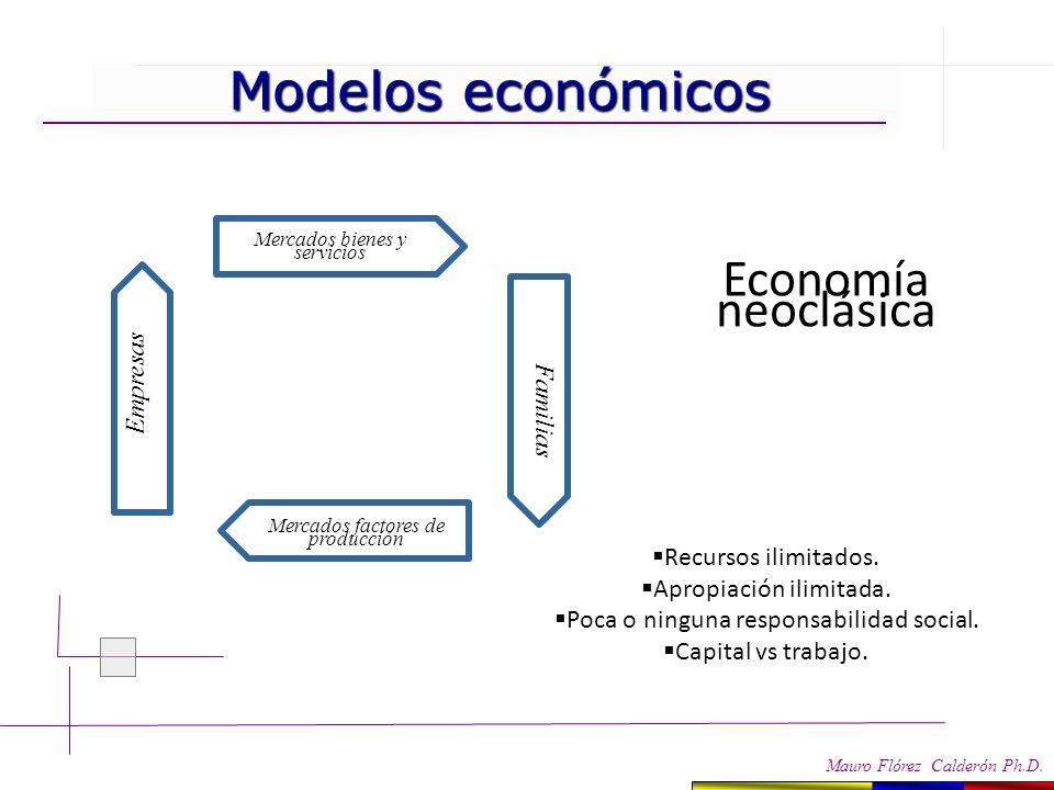 Economía neoclásica Modelos económicos Empresas Familias