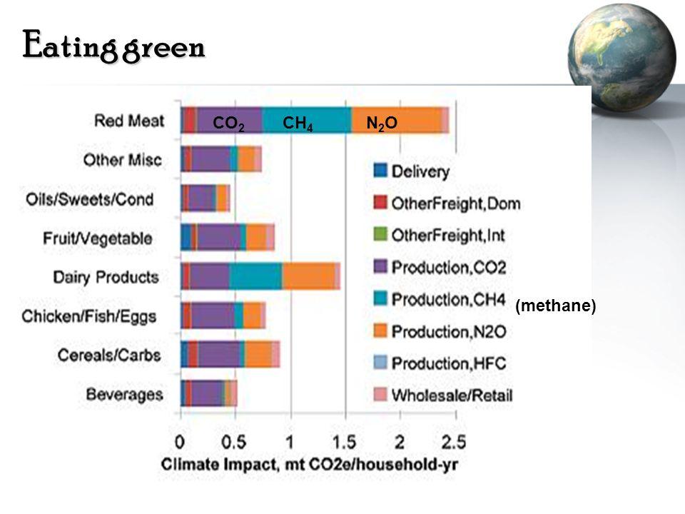 Eating green CO2 CH4 N2O (methane)
