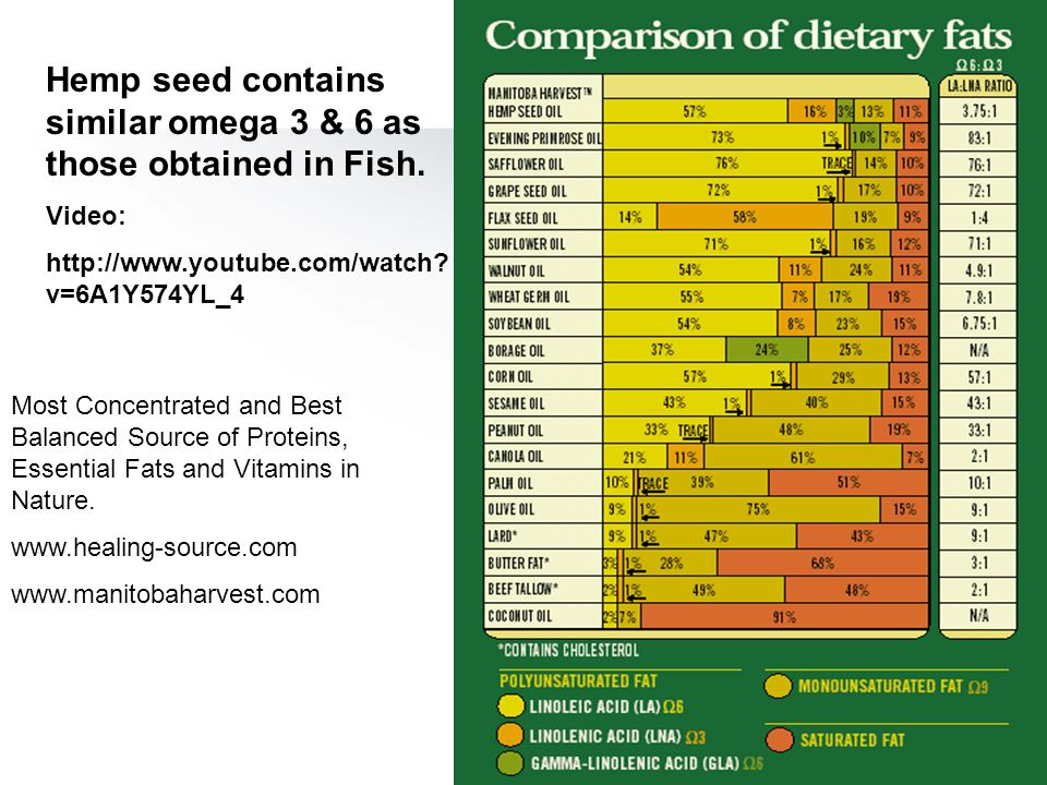 Hemp seed contains similar omega 3 & 6 as those obtained in Fish.
