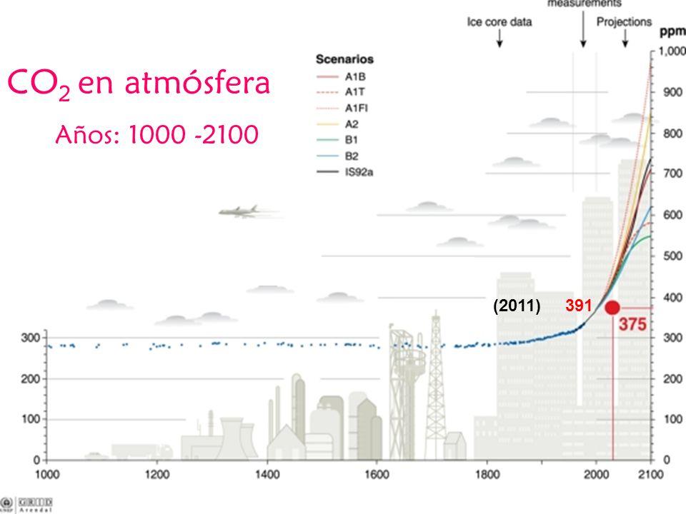 CO2 en atmósfera Años: 1000 -2100 (2011) 391