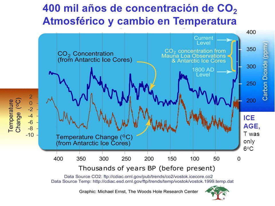 400 mil años de concentración de CO2 Atmosférico y cambio en Temperatura