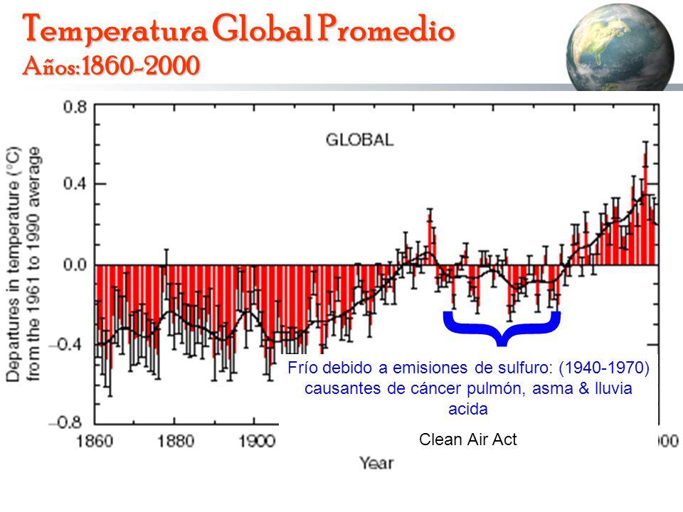 Temperatura Global Promedio Años: 1860-2000