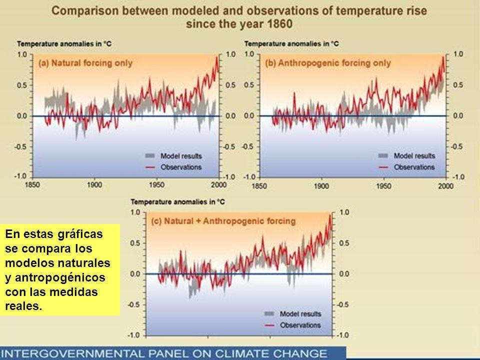 En estas gráficas se compara los modelos naturales y antropogénicos con las medidas reales.