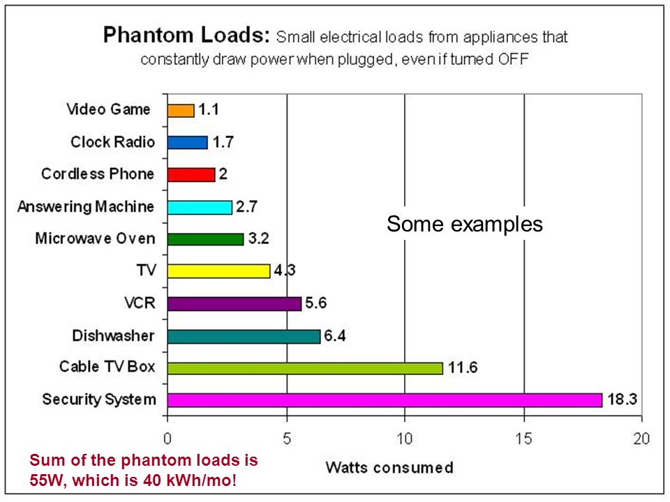 Some examples Sum of the phantom loads is 55W, which is 40 kWh/mo!