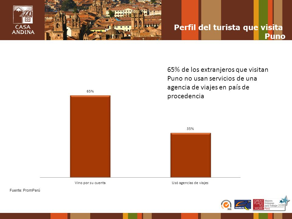 Perfil del turista que visita Puno