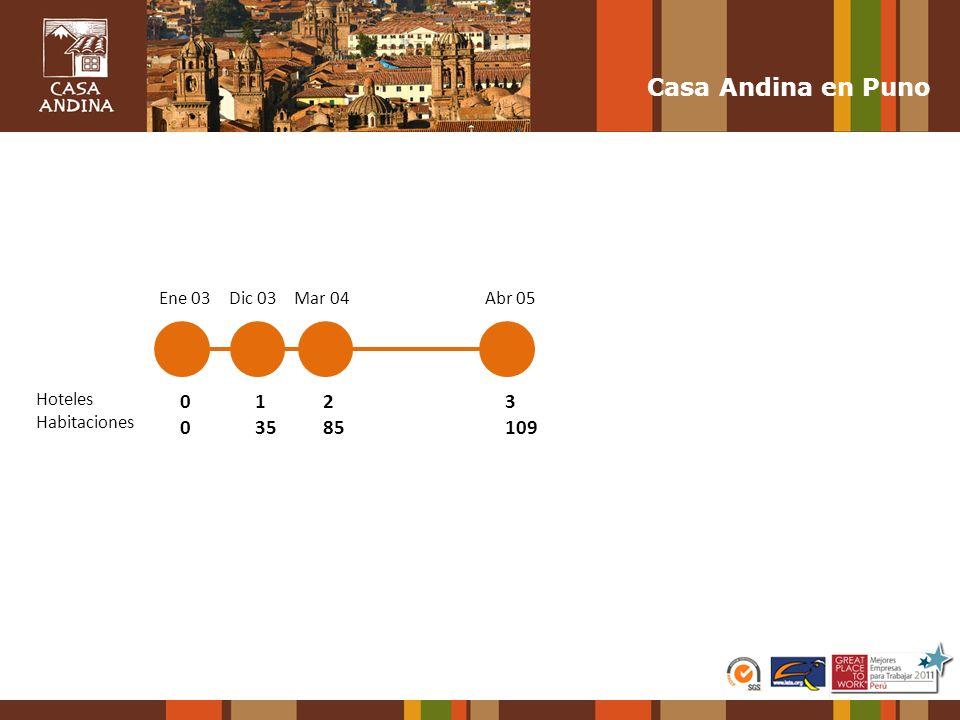 Casa Andina en Puno 1 35 2 85 3 109 Ene 03 Dic 03 Mar 04 Abr 05